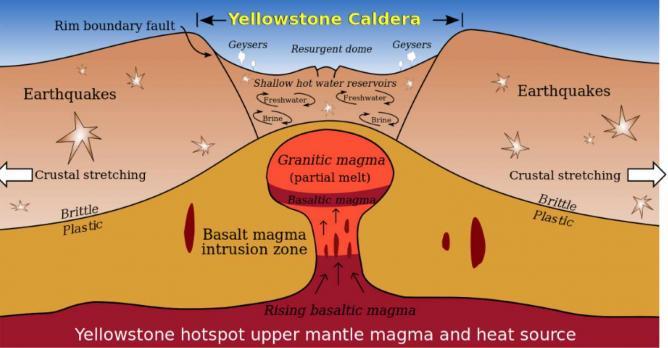 Yellowstone Caldera   © WikiCommons