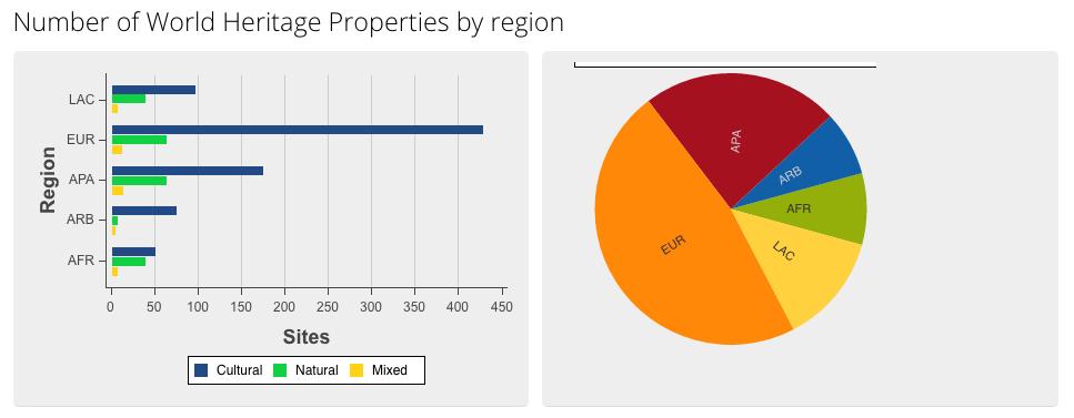Number Of UNESCO World Heritage Properties By Region