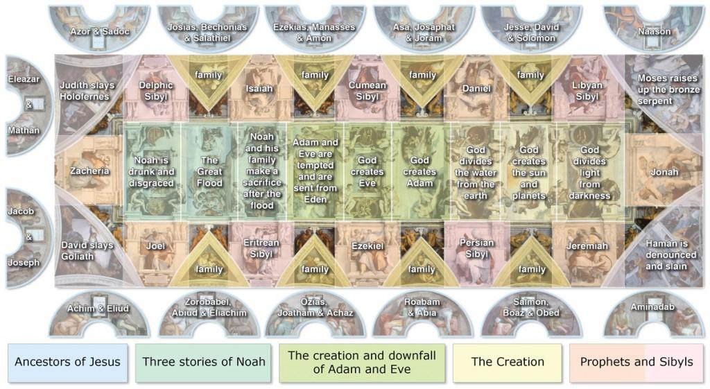 Sistine Chapel ceiling diagram | © WikiCommons
