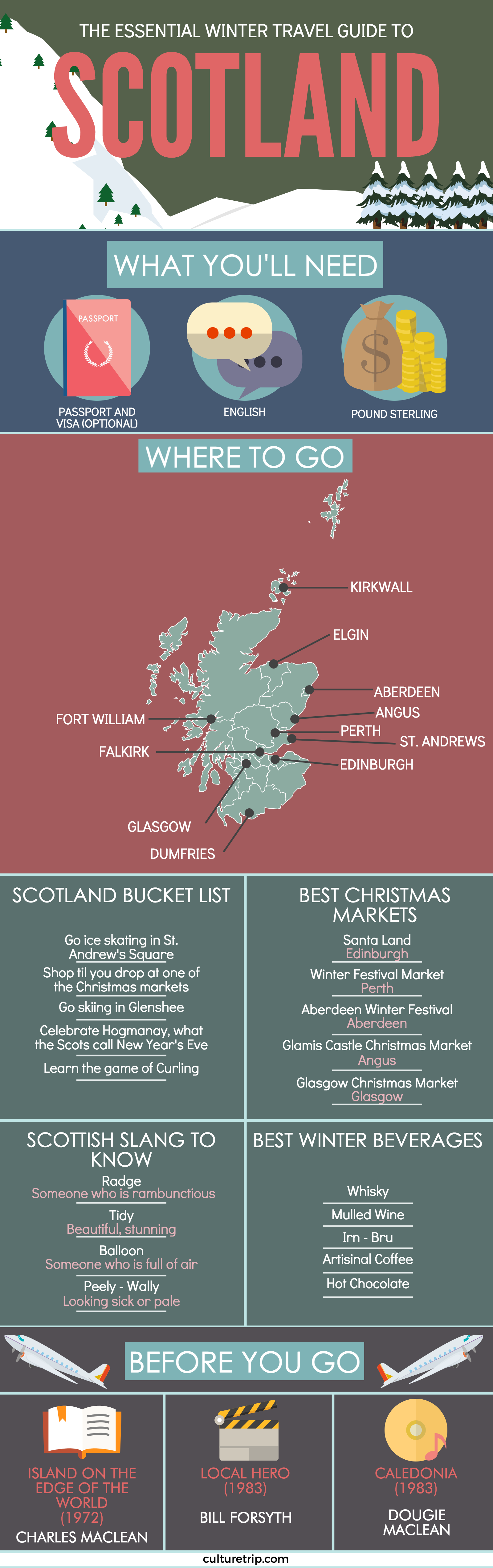 The scotland winter travel guide infographic for Travel guide to scotland