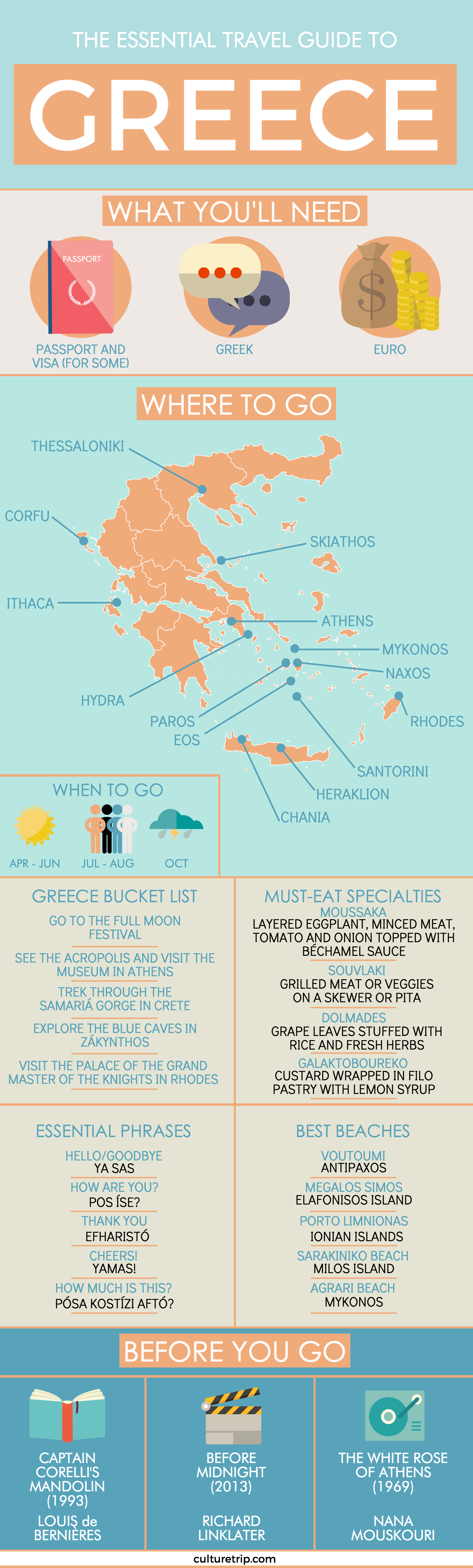 The Essential Travel Guide To Greece (Infographic)