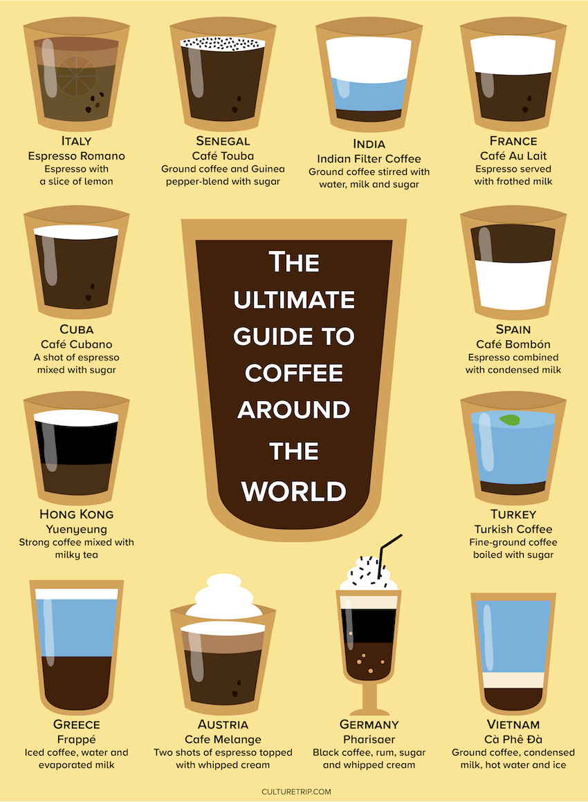 12 Different Ways People Drink Coffee Around The World