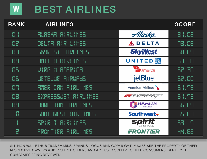 These Are the Best and Worst Airlines of 2017