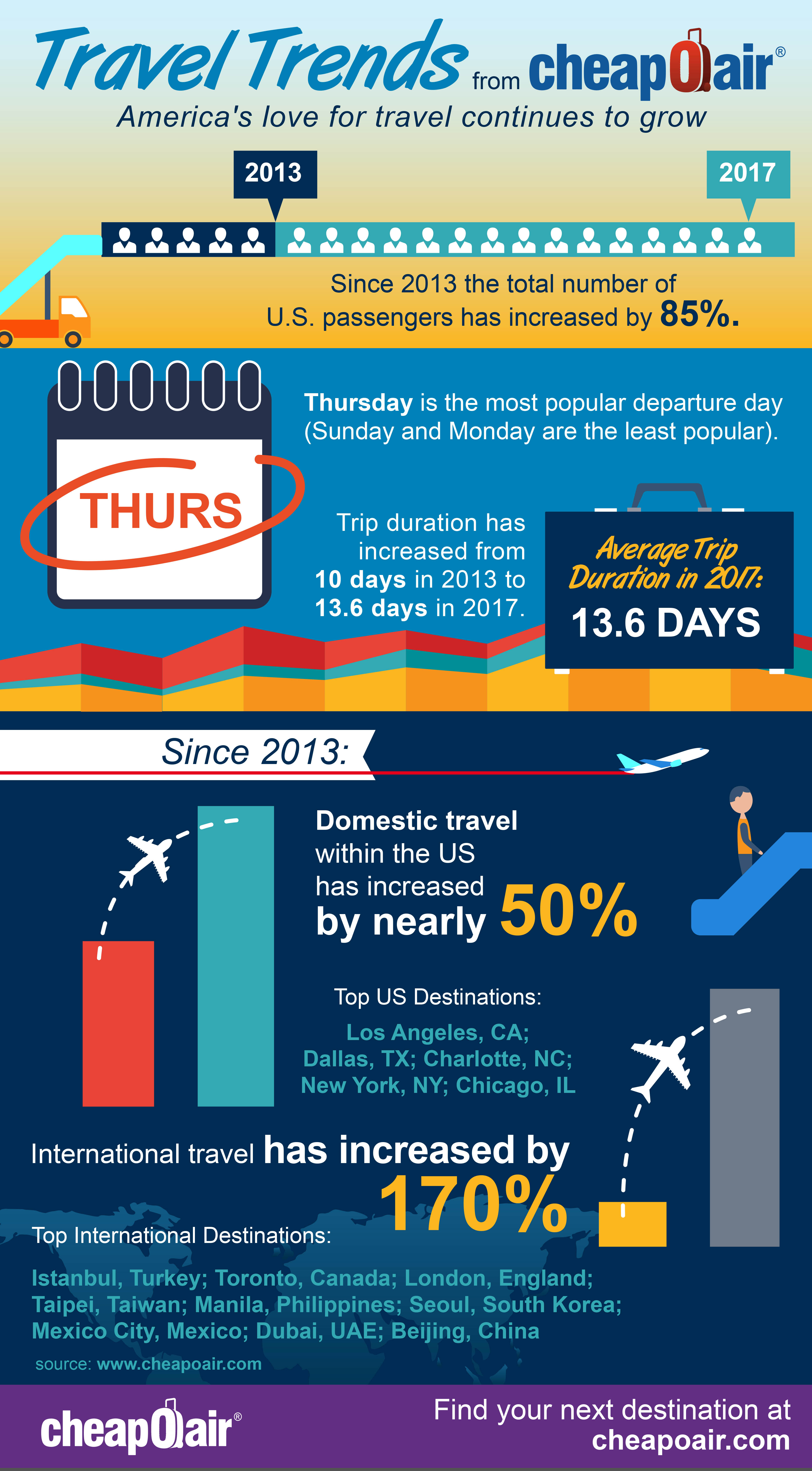 Infographic   © CheapOair