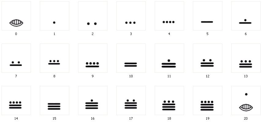math worksheet : the magical mathematical world of the ancient mayans : Mayan Math Worksheets