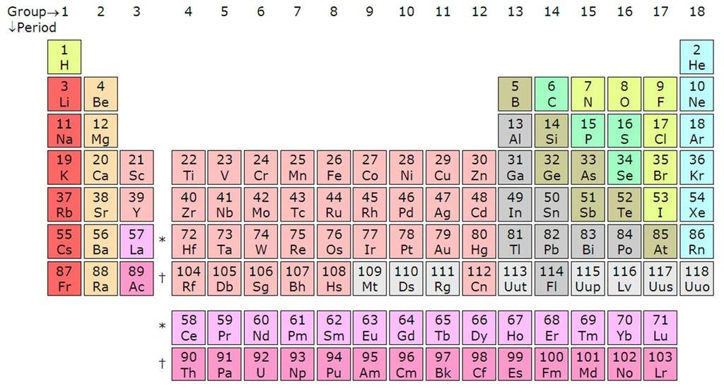 A_14CeTh_periodic_table