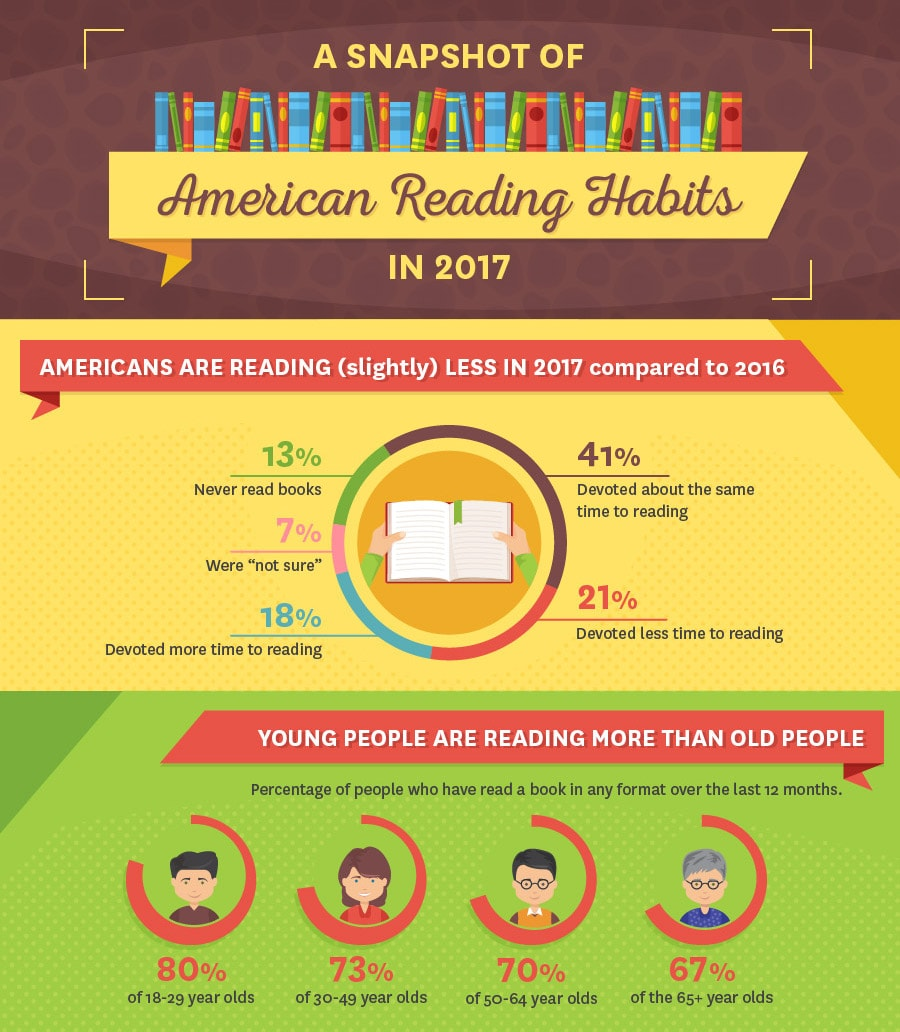 American Reading Habits infographic