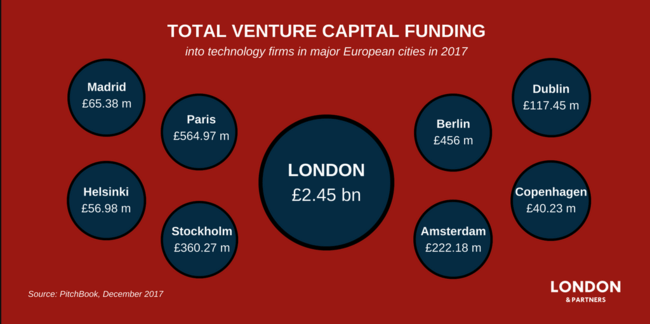 Total VC funding into tech firms in major European cities in 2017 | © London & Partners